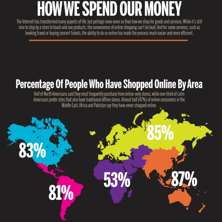 How countries are spending money online