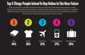 Around the world top 5 things people will buy online